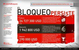02-infografia-cvsb-2015_cult-deport-educac_by-amelia-pardo